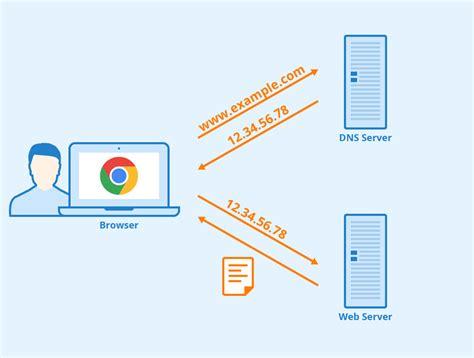 DNS服务器图示