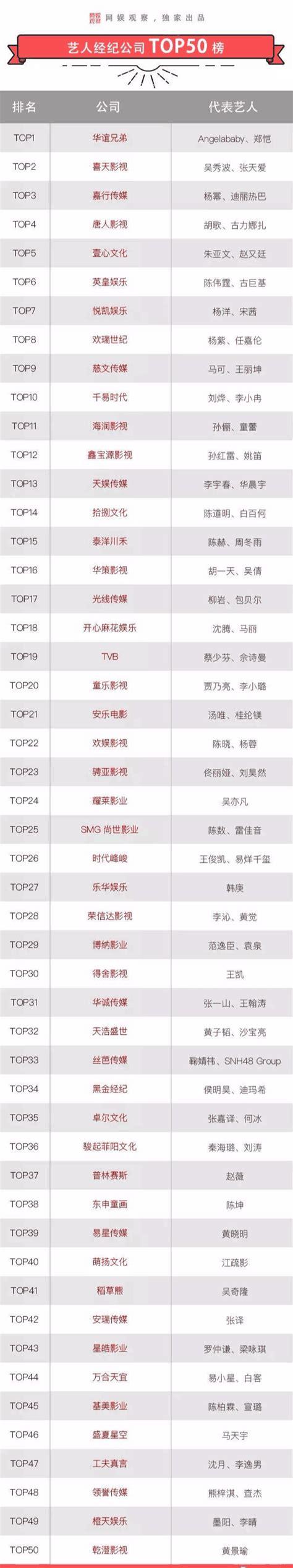 艺人经纪公司top50排行榜出炉, TFboys所在时代峰峻只排第26?