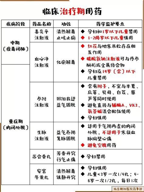 新冠肺炎诊疗方案(第五版)中的中药小贴士_治疗