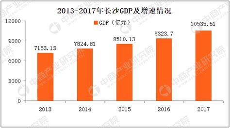 2017长沙市gdp_2017长沙各区gdp2017长沙各区县GDP排行榜一览_世界经济网